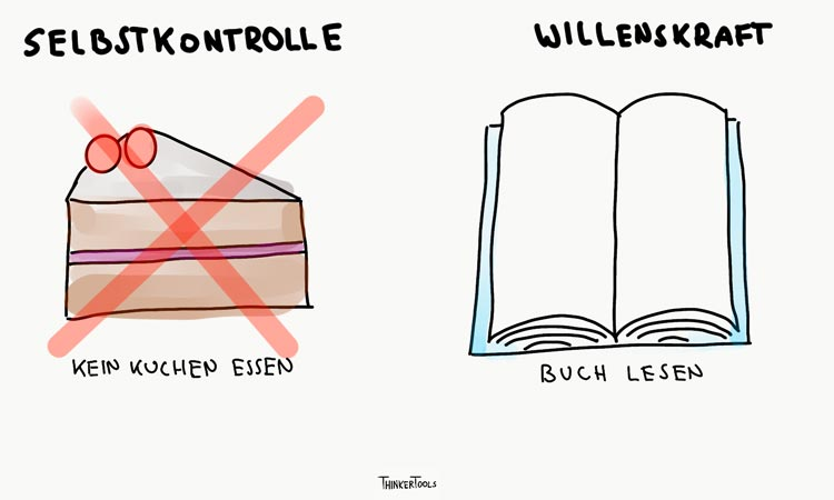 Selbstkontrolle vs Willenskraf